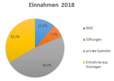 Projekt Steppenkind - Einnahmen 2018