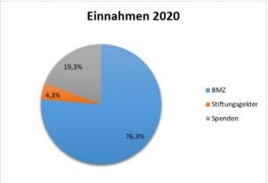 Einnahmen 2020